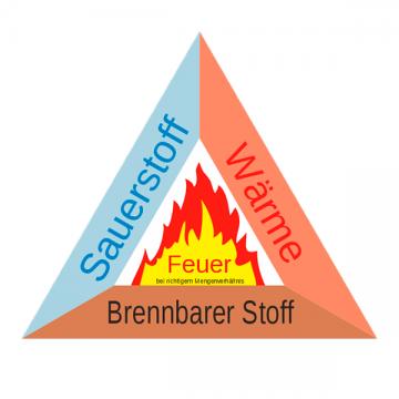 Grundsätzliche Vorbeugung (Feuerdreieck)